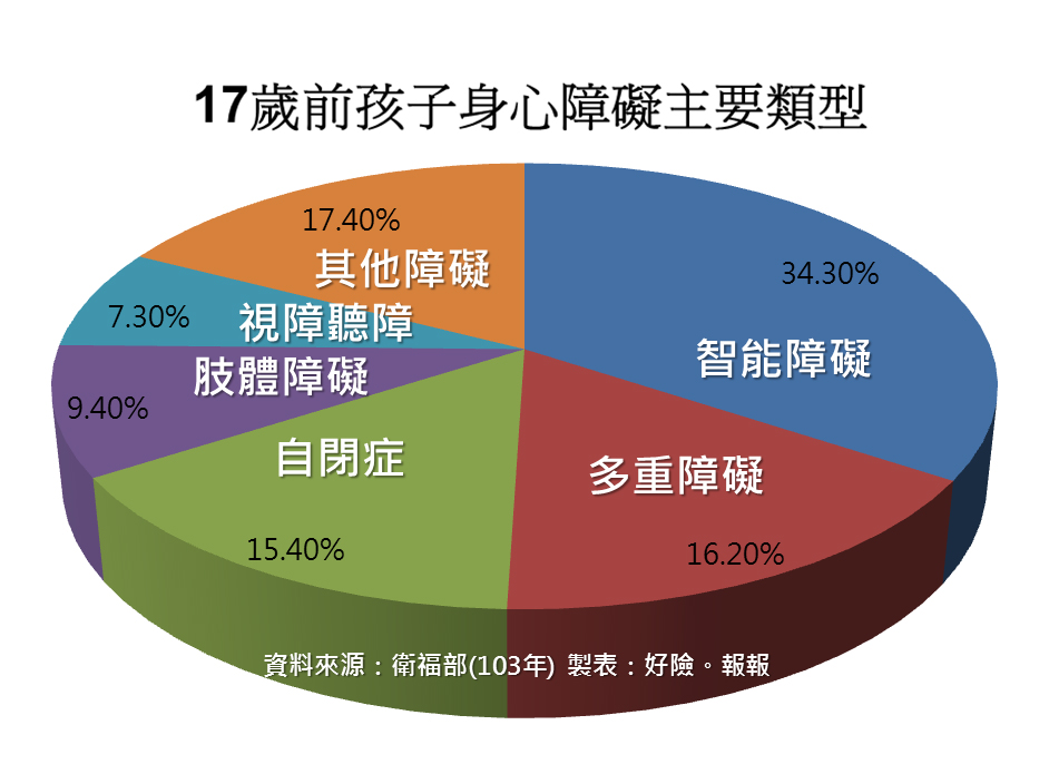 02-17%e6%ad%b2%e5%89%8d%e5%ad%a9%e5%ad%90%e8%ba%ab%e9%9a%9c%e9%a1%9e%e5%9e%8b